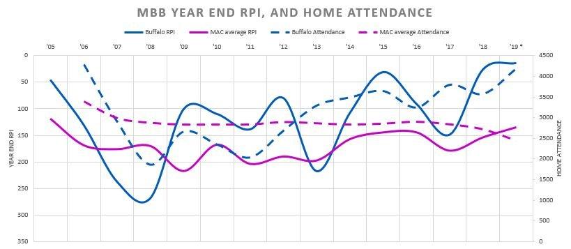 UB RPI Attendance.JPG